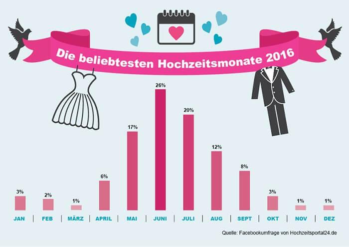 Infografik Statistik Hochzeit Monat