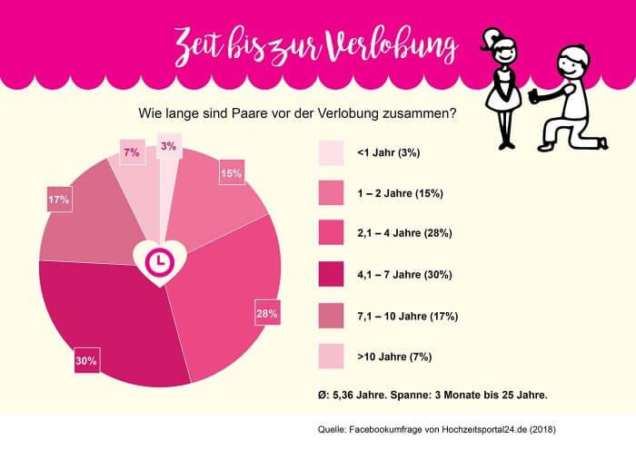 Hochzeit Statistik